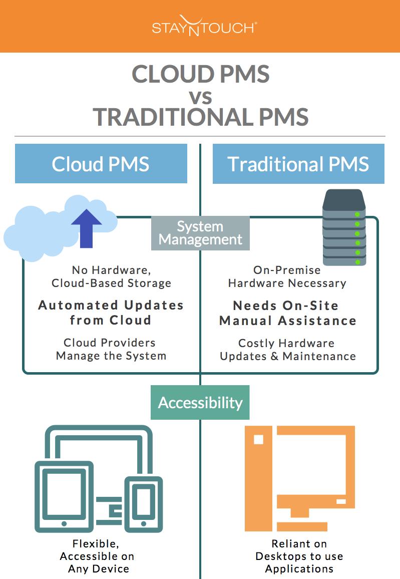 top_cloud_v_traditional