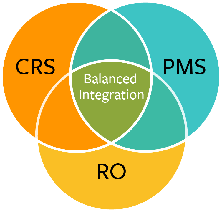 Centering Your Hotel Technology Core On An Open API PMS