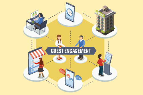Mobile is the key to ancillary revenue generation and increased guest engagement